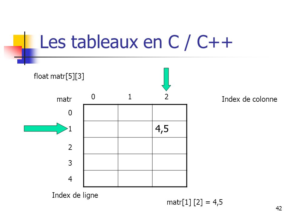 Les tableaux en C / C++ 4,5 float matr[5][3] 1 2 matr Index de colonne